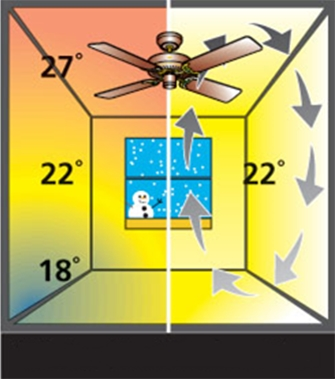 Ventilador de teto Spirit - Blog Myspirit - função exaustão do ventilador de teto - ventilador de teto no inverno
