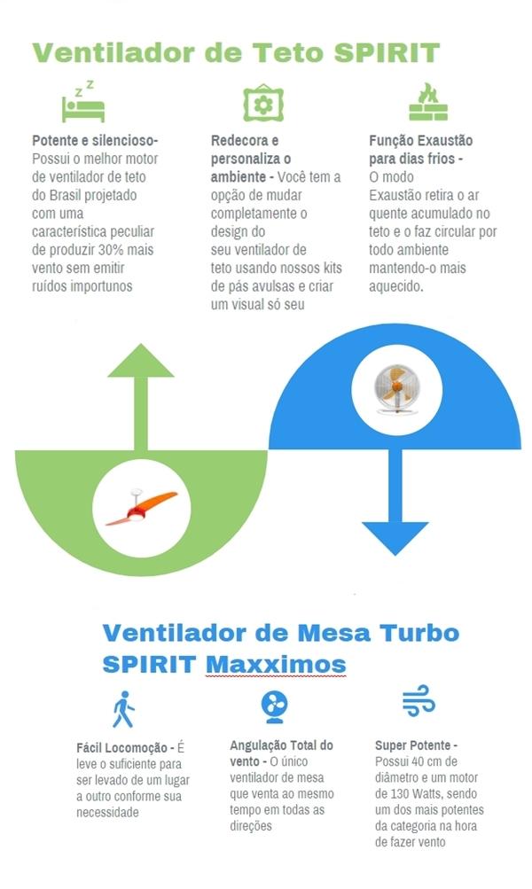 Ventilador de teto Spirit - Blog Myspirit - infográfico ventilador de teto ou ventilador de mesa - ventilador de teto ou ventilador de mesa