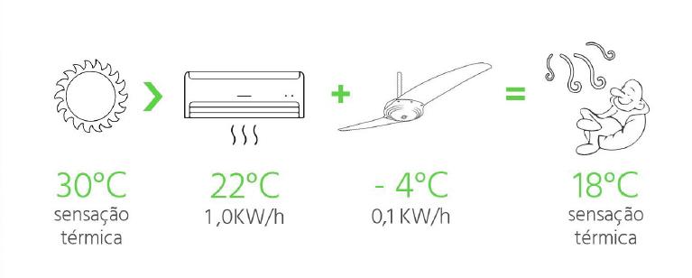 ventilador de teto Spirit - Blog Myspirit - infográfico de usar ventilador de teto junto com ar-condicionado - ventilador de teto ou ar-condicionado
