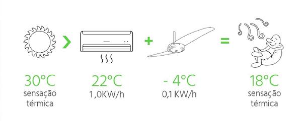 Ventiladores e luminárias Spirit - Blog Myspirit - usar ventilador de teto junto com ar-condicionado - como refrescar o quarto com ventilador de teto